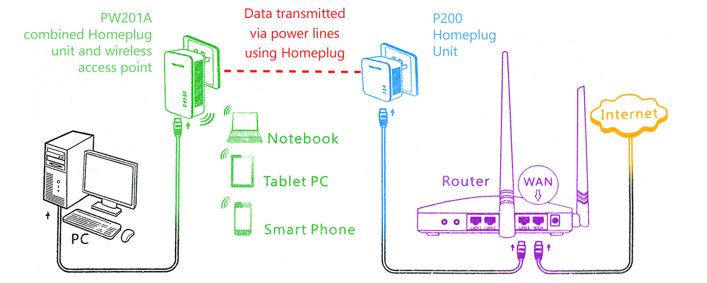 Extend Your Wireless Network With Tendas Homeplug Starter Kit Homeplugs Using Just Existing Electrical Wiring